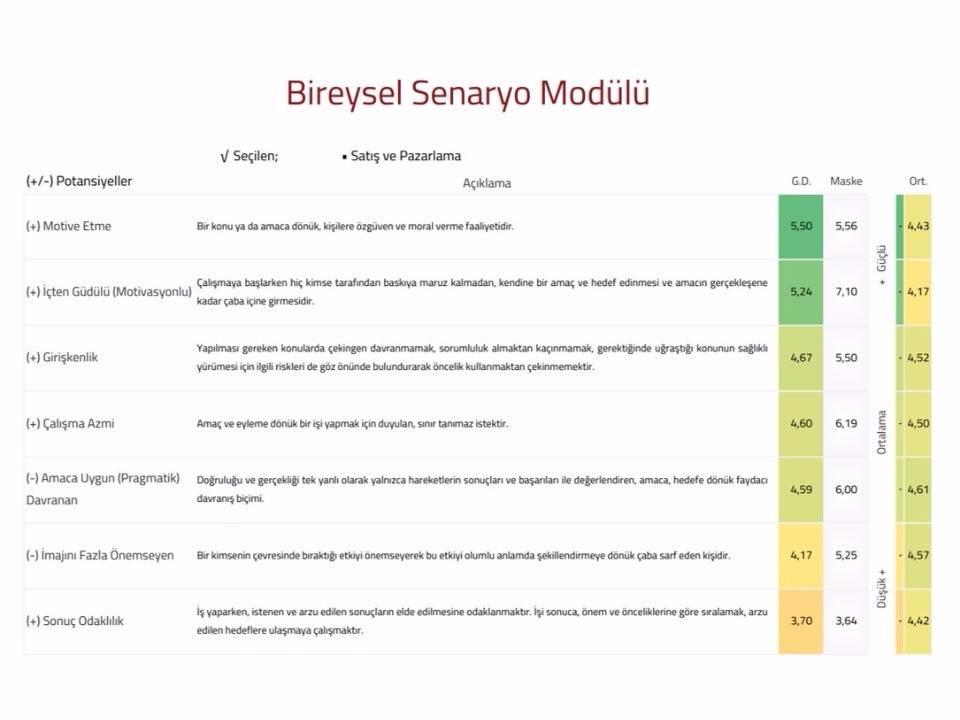 Bireysel Senaryo Modülü