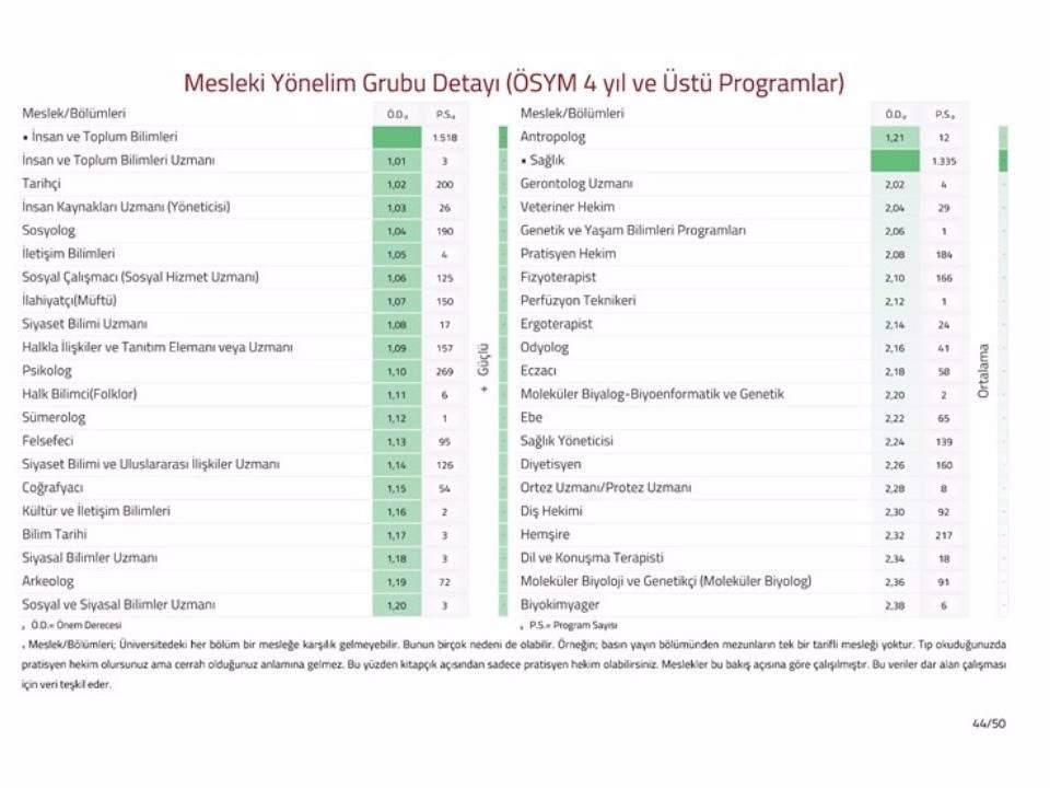 Mesleki Yönelim Grubu Detayı (ÖSYM 4 yıllık)